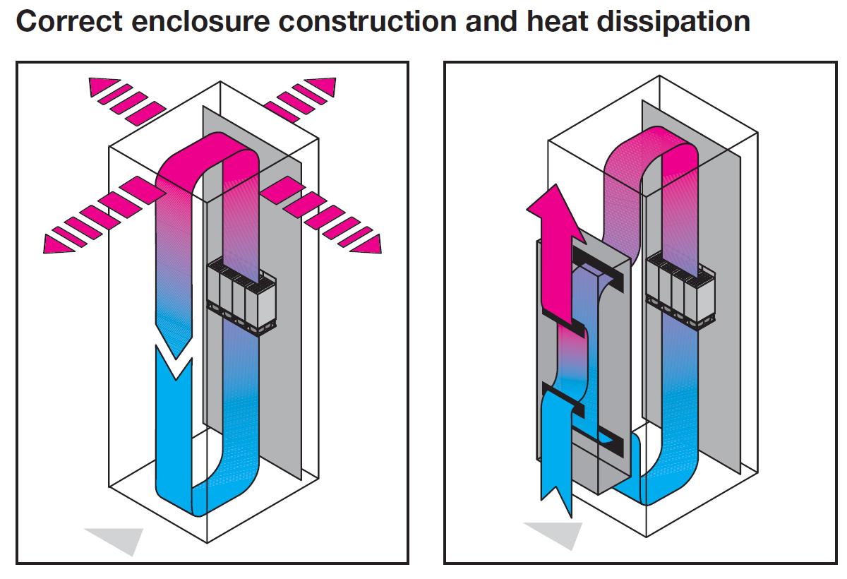 Proper Enclosure Heat Dissipation