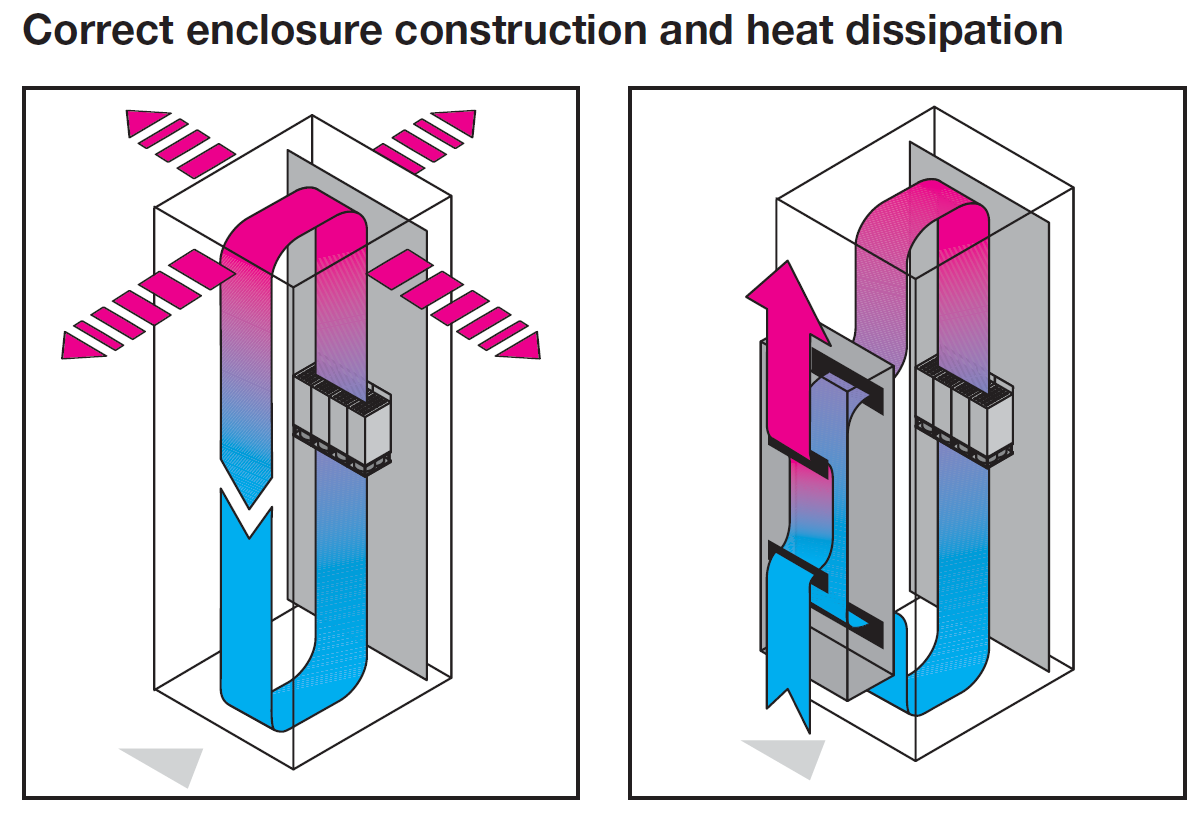 Proper Enclosure Heat Dissipation